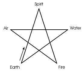 draw an invoking pentagram to seal in the positive energy in your dorm room
